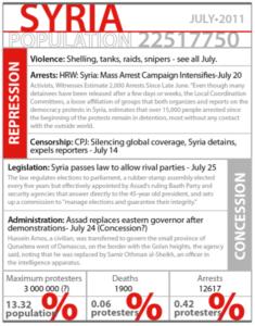Syria, July 2011.