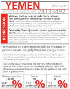 Yemen, July 2011.
