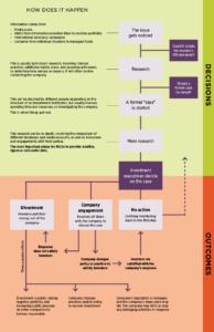 sri-decision-tree