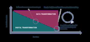 organisational transformation, digital transformation. data transformation