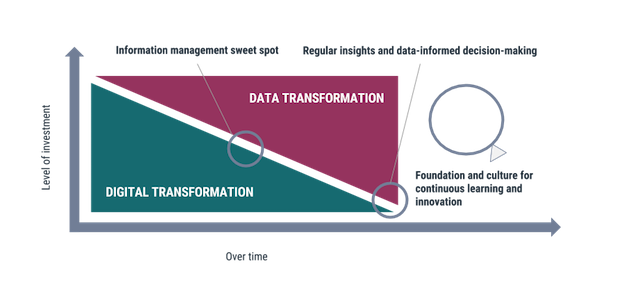 organisational transformation, digital transformation. data transformation