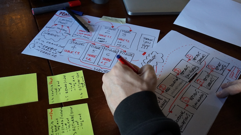 Replication sprint - A mockup of the UX interaction flow